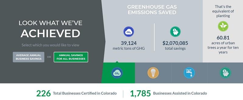 Colorado Green Business Network dashboard
